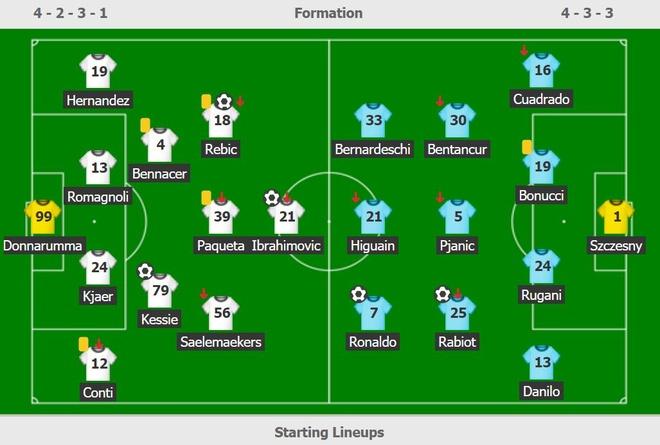 Ronaldo doi dau Ibra anh 8