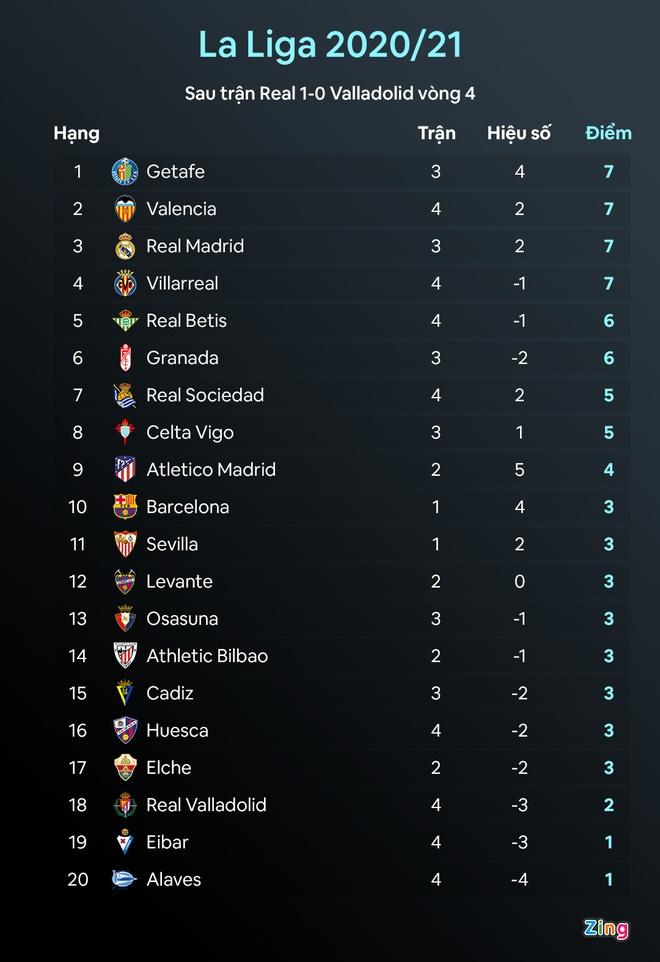 Real thang tran thu 2 lien tiep tai La Liga anh 3
