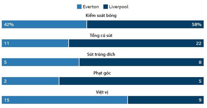 Everton vs Liverpool anh 4