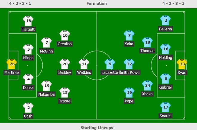 Aston Villa vs Arsenal anh 9
