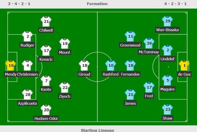 Chelsea dau Man Utd anh 7