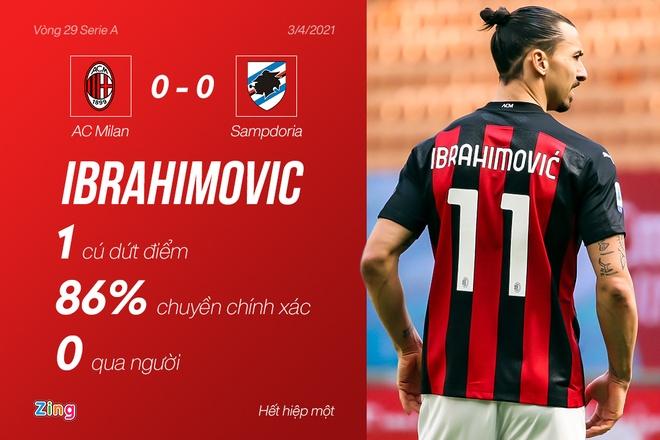 Milan vs Sampdoria anh 17