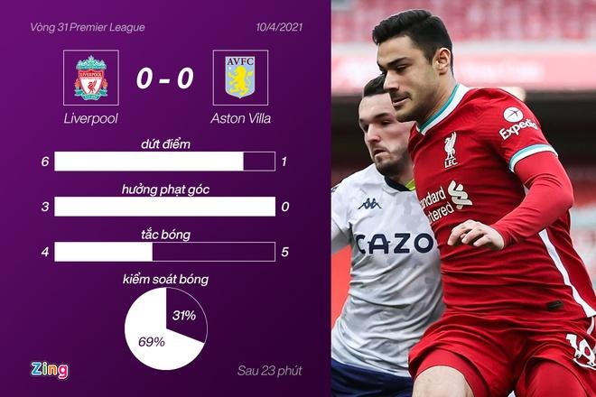 Liverpool dau Aston Villa anh 17