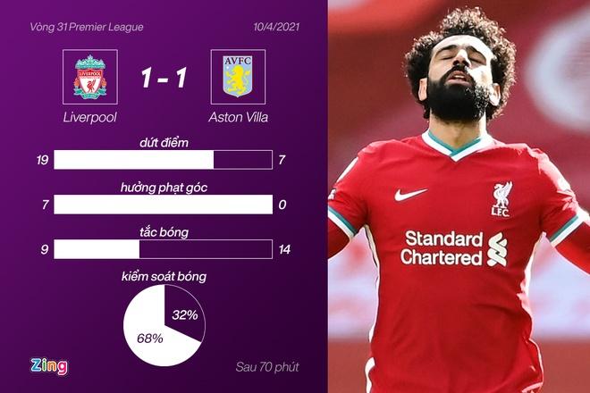 Liverpool dau Aston Villa anh 29