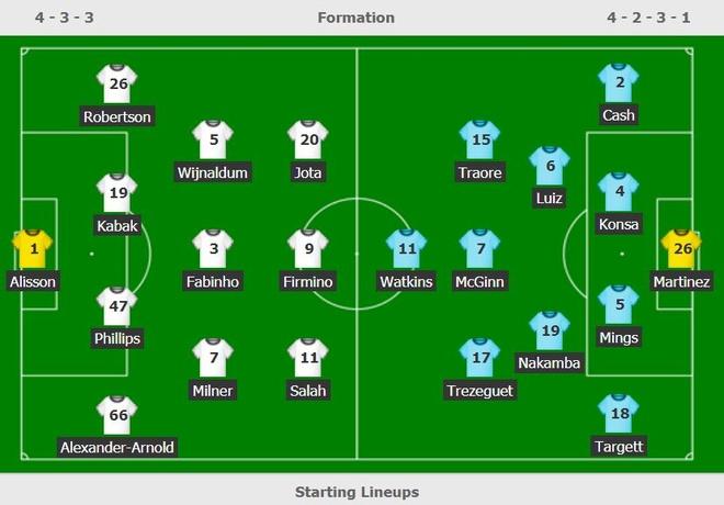 Liverpool dau Aston Villa anh 6
