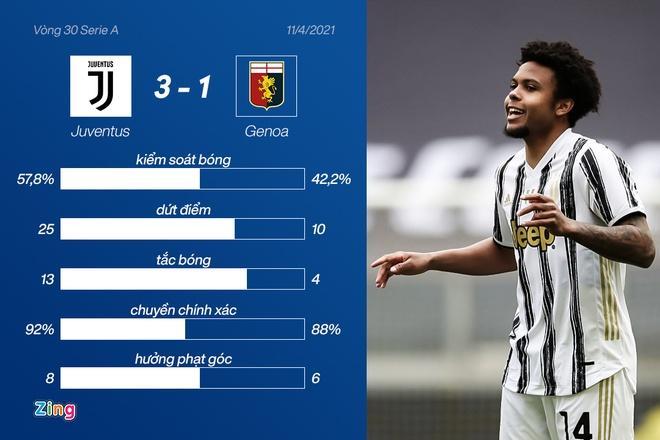 Juventus vs Genoa anh 19