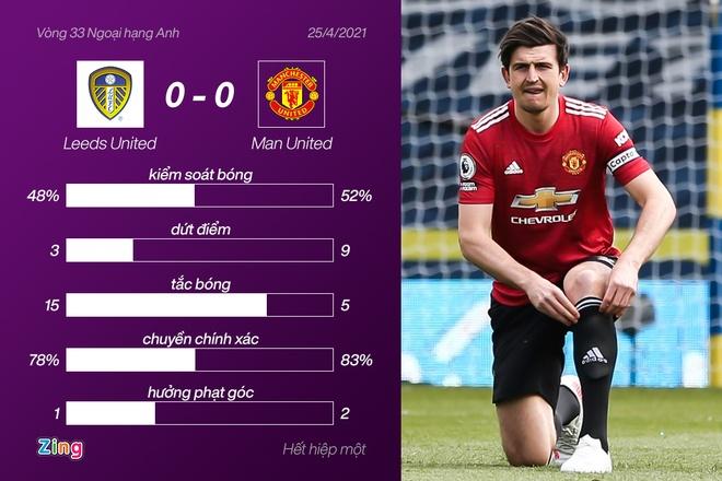 Man Utd vs Leeds anh 1