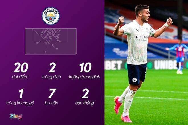 Man City dau Crystal Palace anh 24