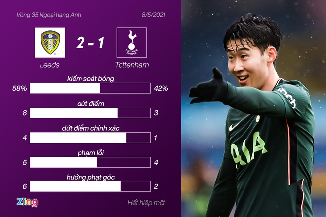 Leeds dau Tottenham anh 27