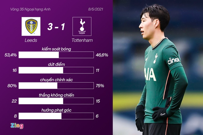 Leeds dau Tottenham anh 34