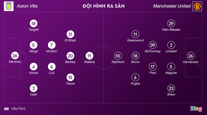Aston Villa dau Man Utd anh 14