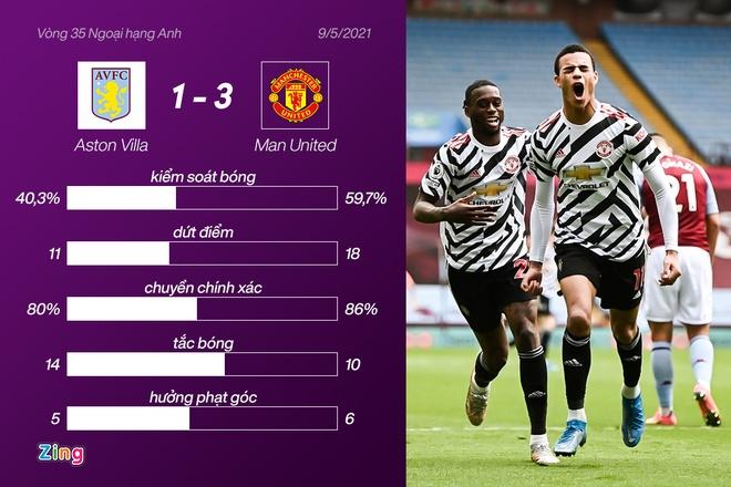 Aston Villa dau Man Utd anh 31