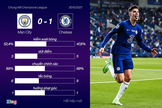 Man City vs Chelsea anh 40