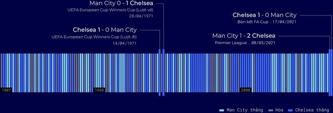 Man City vs Chelsea anh 7