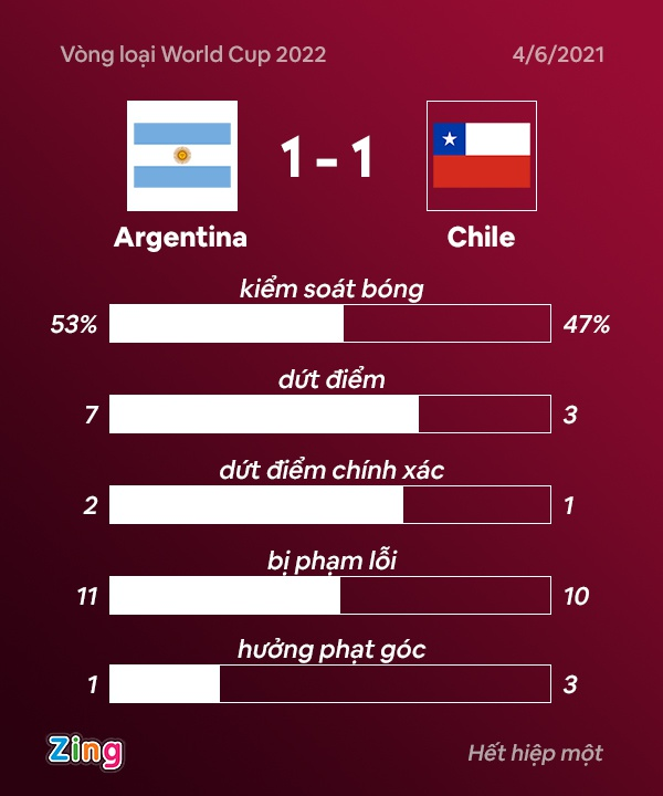 Argentina vs Chile anh 16