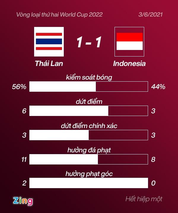 DT Thai Lan dau Indonesia anh 26