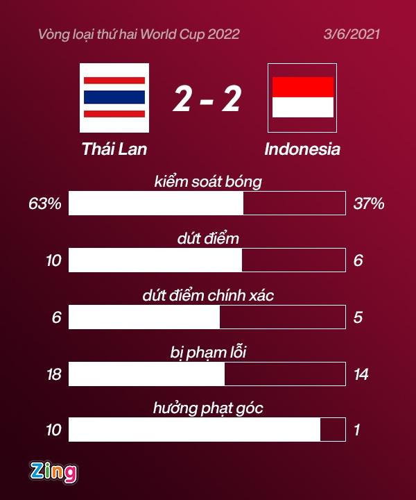 DT Thai Lan dau Indonesia anh 29