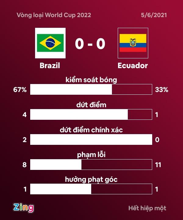 Brazil vs Ecuador anh 22