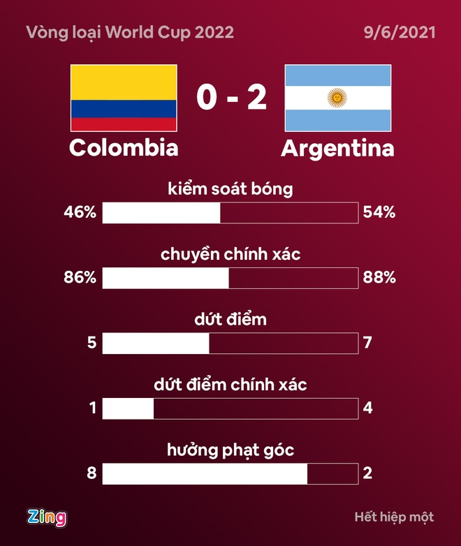 Colombia dau Argentina anh 20