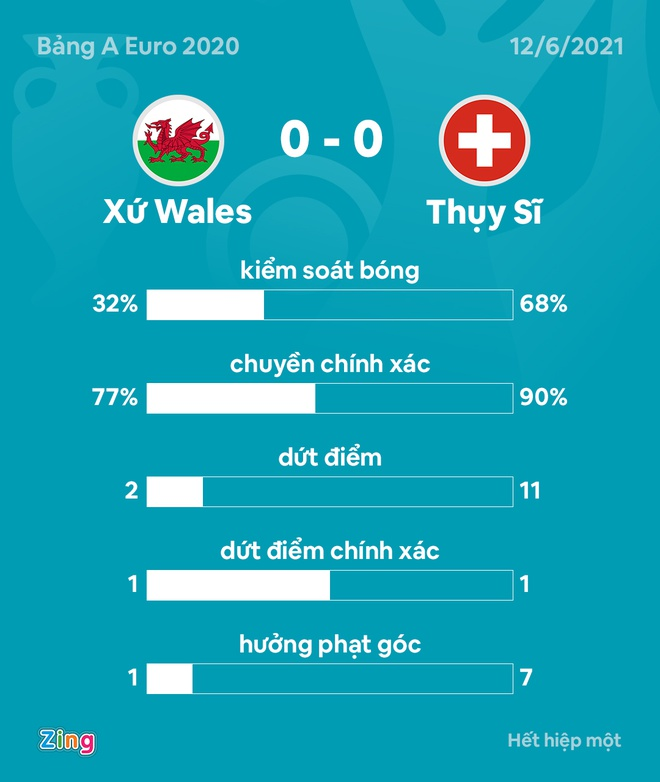 DT xu Wales vs Thuy Si anh 21