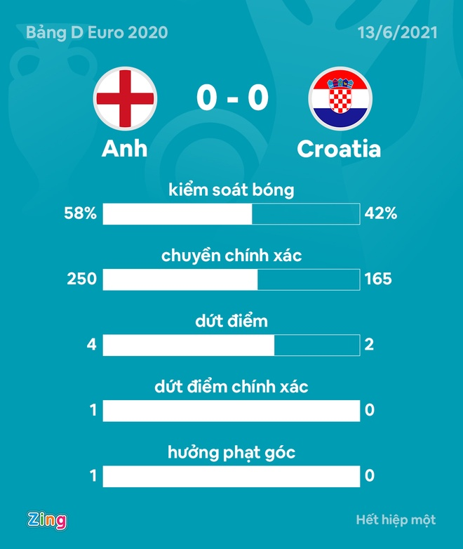 DT Anh vs Croatia anh 26