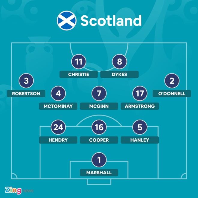 DT Scotland vs CH Czech anh 4
