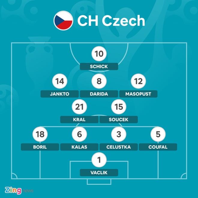 DT Scotland vs CH Czech anh 5