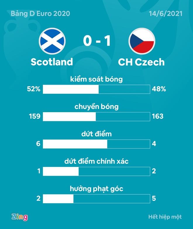 DT Scotland vs CH Czech anh 21