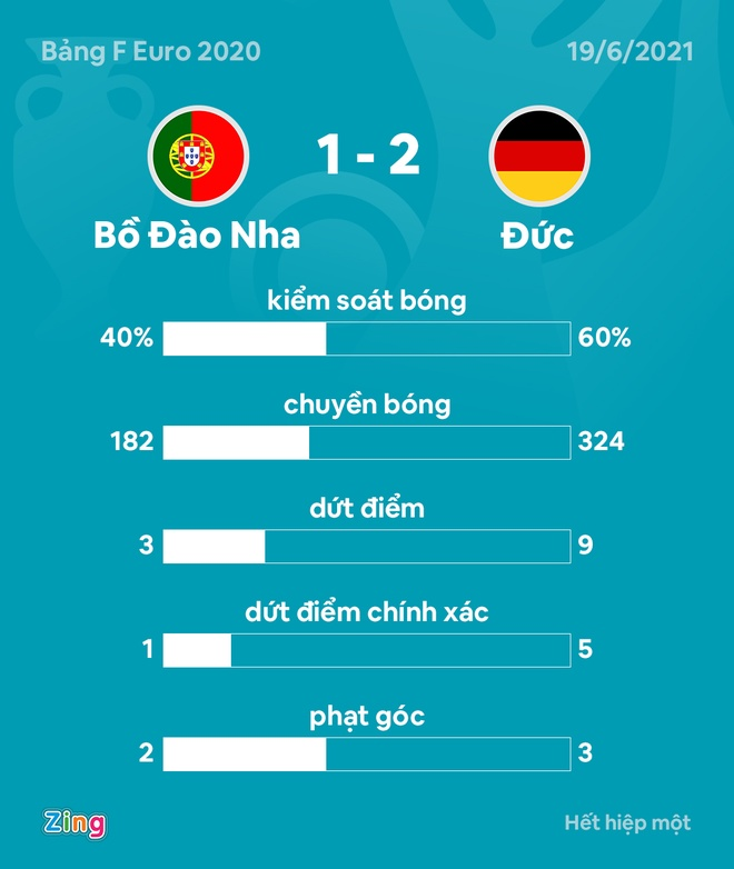 Bo Dao Nha vs Duc anh 6