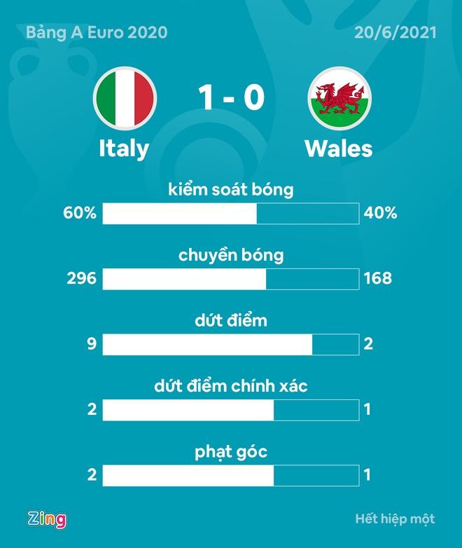 Italy vs xu Wales anh 22