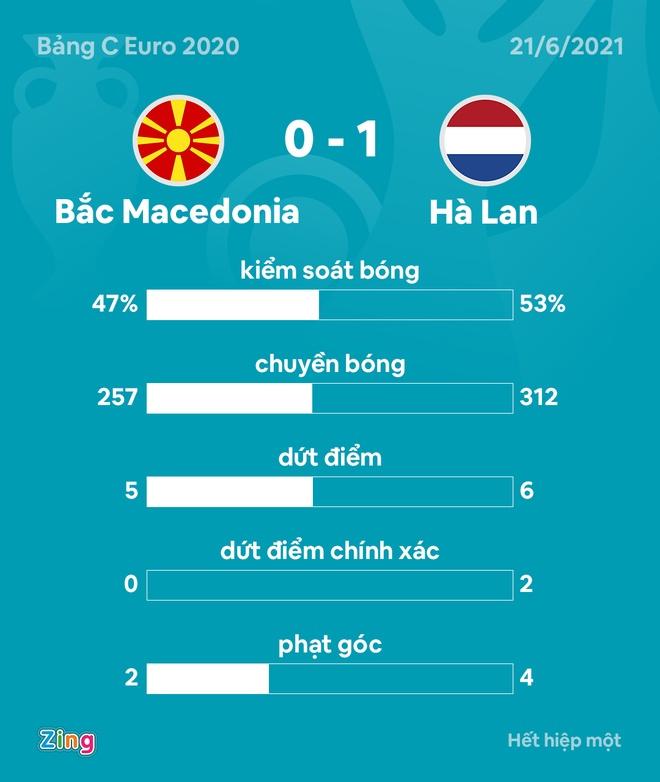 Bac Macedonia vs Ha Lan anh 18