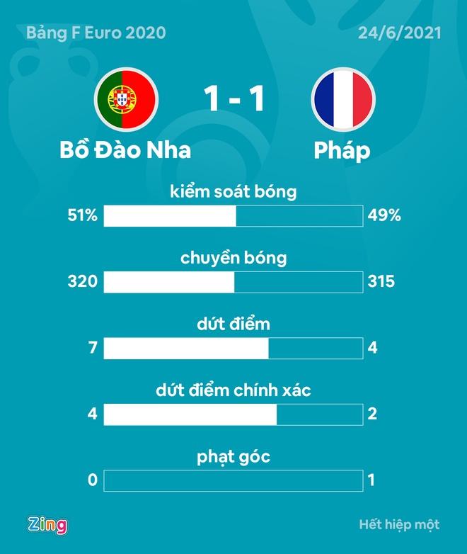 Bo Dao Nha vs Phap anh 38