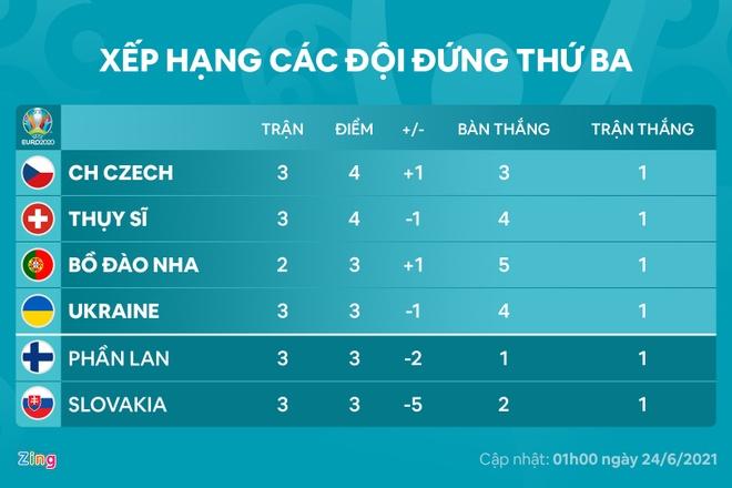 Bo Dao Nha vs Phap anh 18