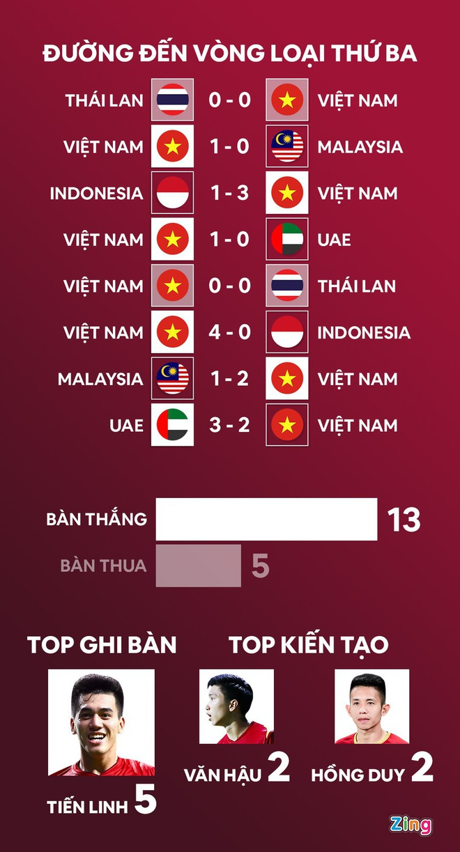 Boc tham vong loai World Cup anh 7