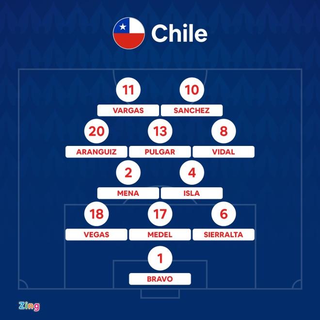 Brazil vs Chile anh 4