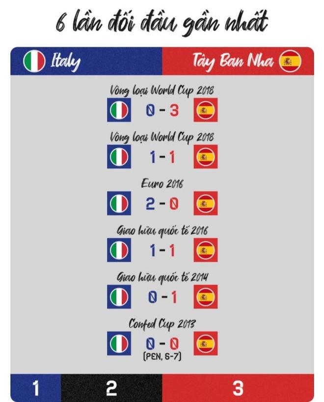 Italy vs Tay Ban Nha anh 11