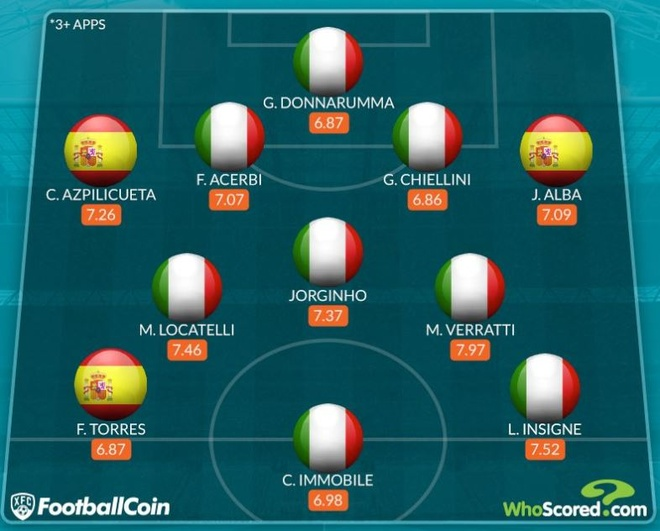 Italy vs Tay Ban Nha anh 5