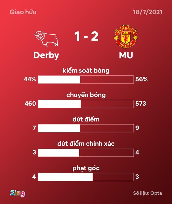 Derby vs Man Utd anh 27