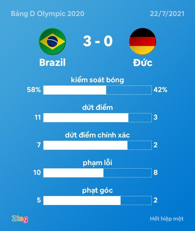 Olympic Brazil vs Duc anh 20