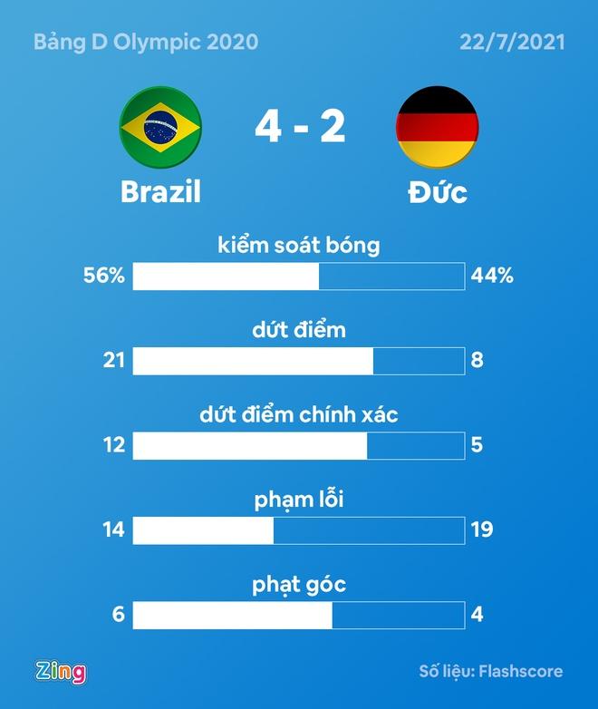 Olympic Brazil vs Duc anh 24