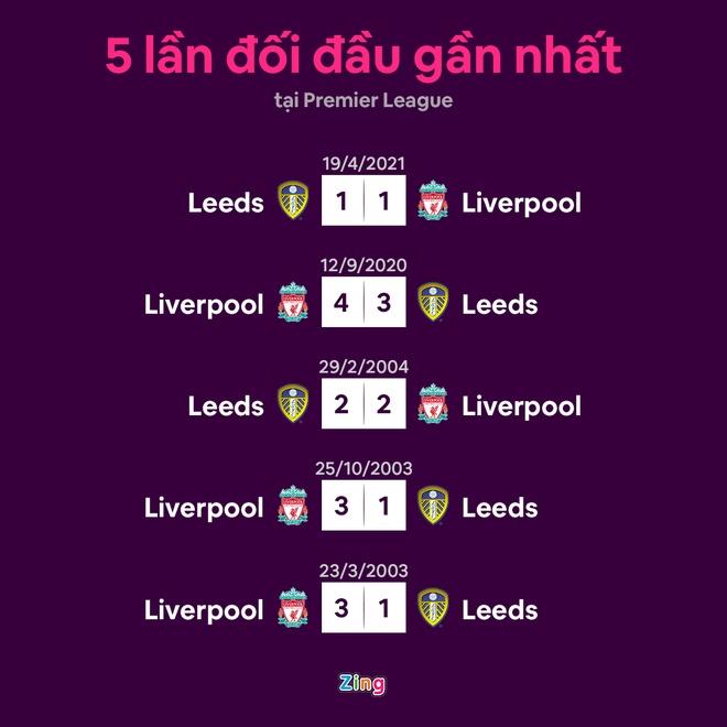 Leeds vs Liverpool anh 4