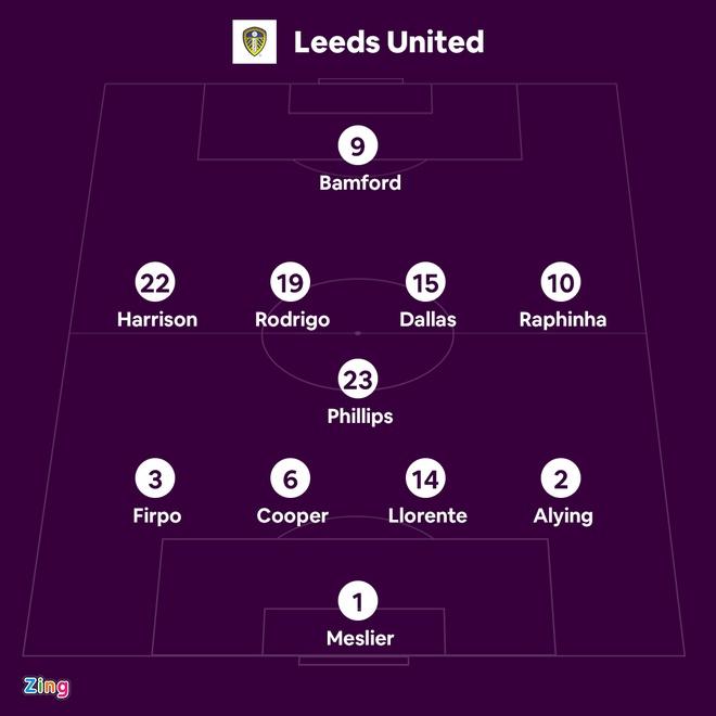 Leeds vs Liverpool anh 6