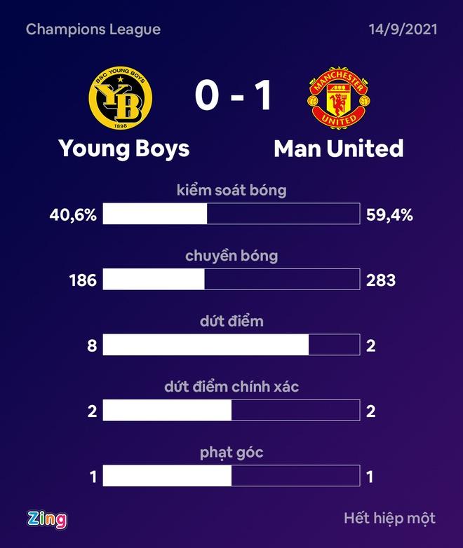 Young Boys vs Man Utd anh 27