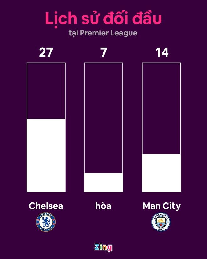 Chelsea vs Man City anh 7