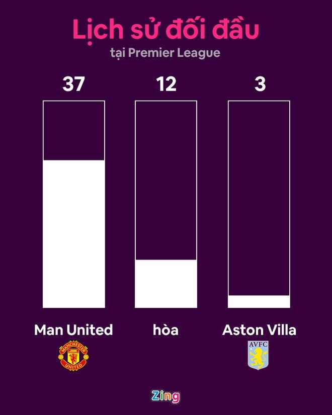 Man Utd dau Aston Villa anh 8