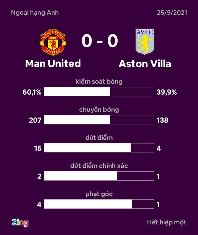 Man Utd dau Aston Villa anh 31