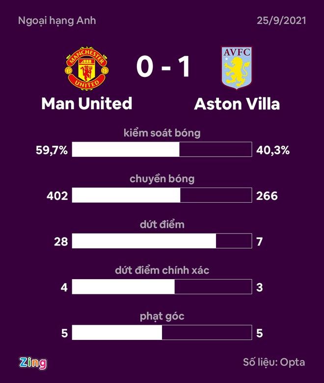 Man Utd dau Aston Villa anh 38
