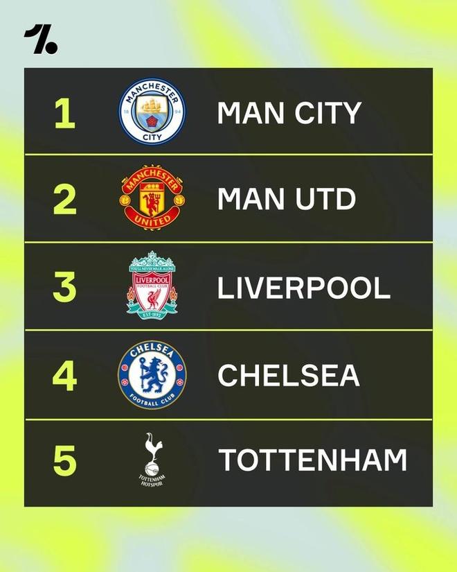 Man Utd dau Aston Villa anh 10