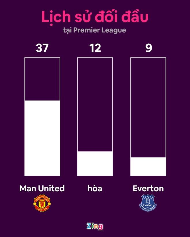 MU dau Everton anh 15