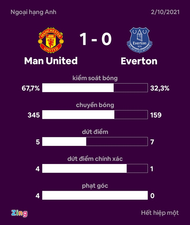MU dau Everton anh 29